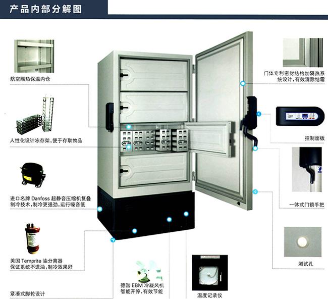 海尔超低温冰箱DW-86L828J各项功能的说明 1.微电脑控制,控温精度0.1; 2.显示:LED显示屏,可显示箱内温度,设定温度,环境温度,输入电压。能设定高低温报警和箱内温度,具有故障提示预警功能; 3、设定温度在-40~-86范围调节,箱内温度均匀度误差小于6; 4.多种故障报警(高低温报警、传感器报警、冷凝器散热差报警、环温超标报警、断电报警、开门报警); 两种报警方式(声音蜂鸣报警、灯光闪烁报警); 开机延时保护可设定时间、显示面板密码锁功能防止误操作; 5.